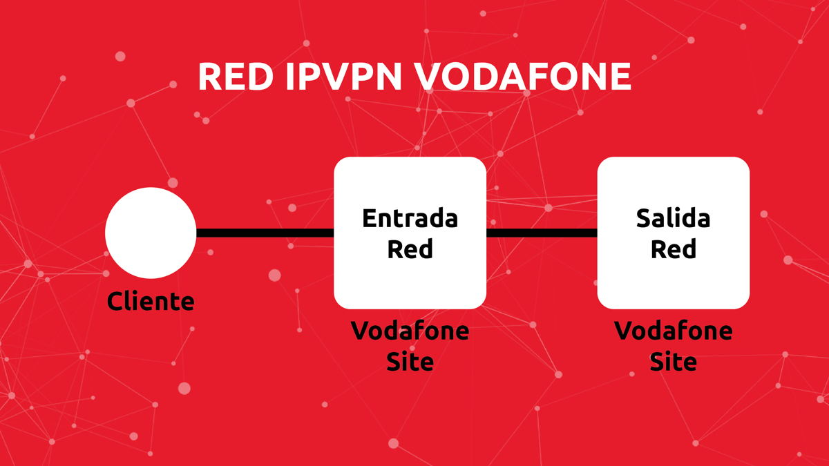 IPVPN